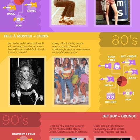 Evolução da música e da moda!